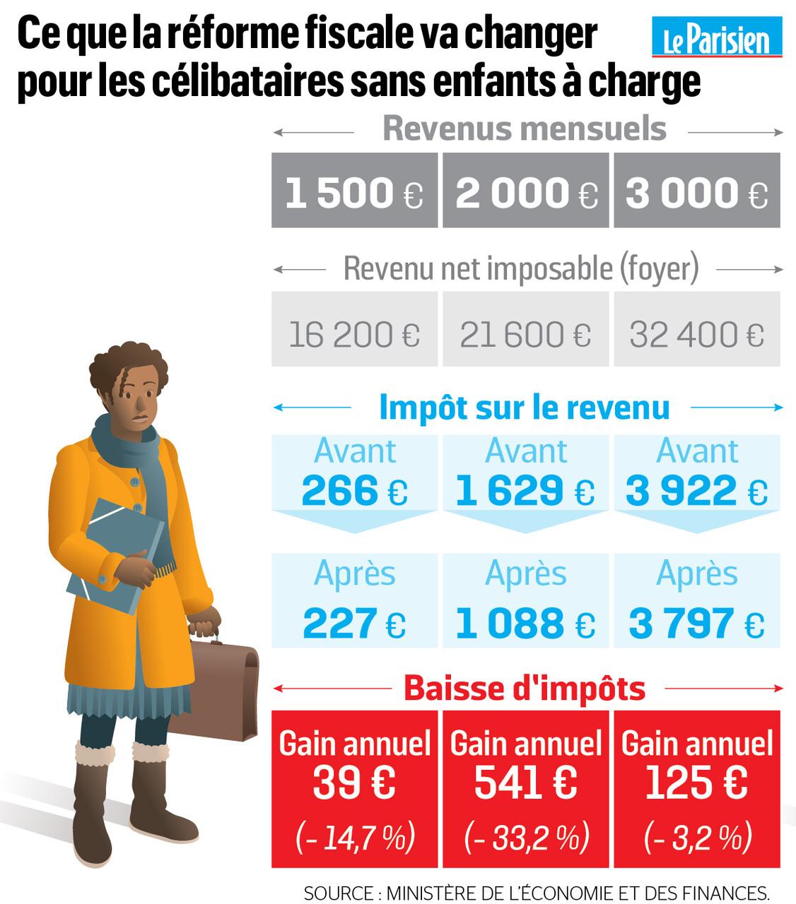 Celibataire salaire 20000 an impot sur revenu [PUNIQRANDLINE-(au-dating-names.txt) 62