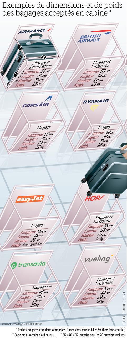 check-out d05f3 c43c1 Ryanair, Air France, Wizz... Combien vous coûte le bagage en ...