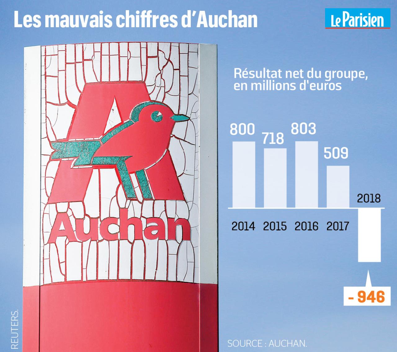 Supermarches Auchan Mis En Vente Premier Coup De Grisou Pour Les Salaries Le Parisien