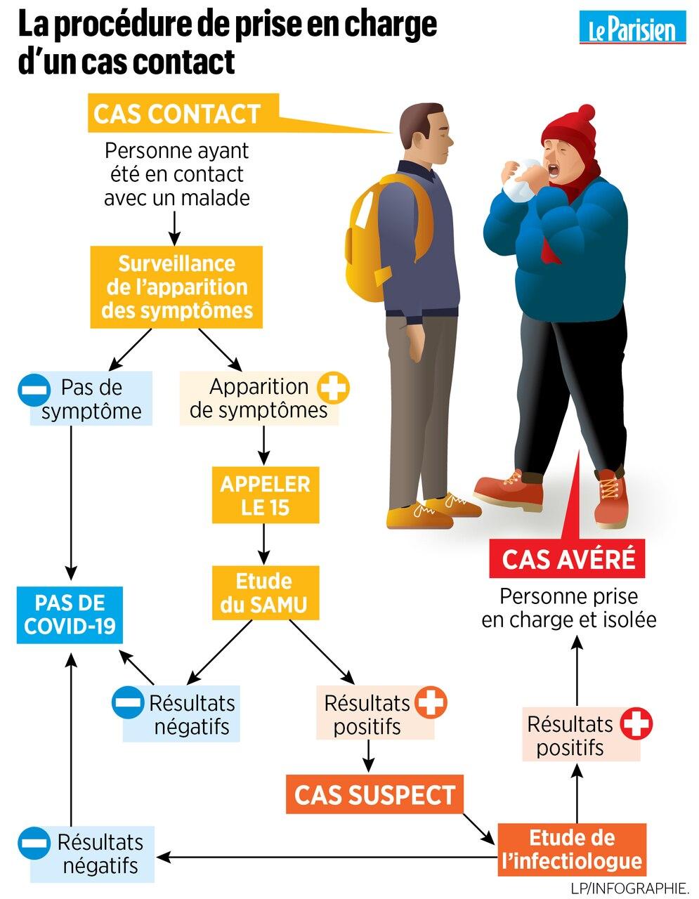 Coronavirus Cas Contact Suspect Ou Avere S Y Retrouver En Un Coup D œil Le Parisien