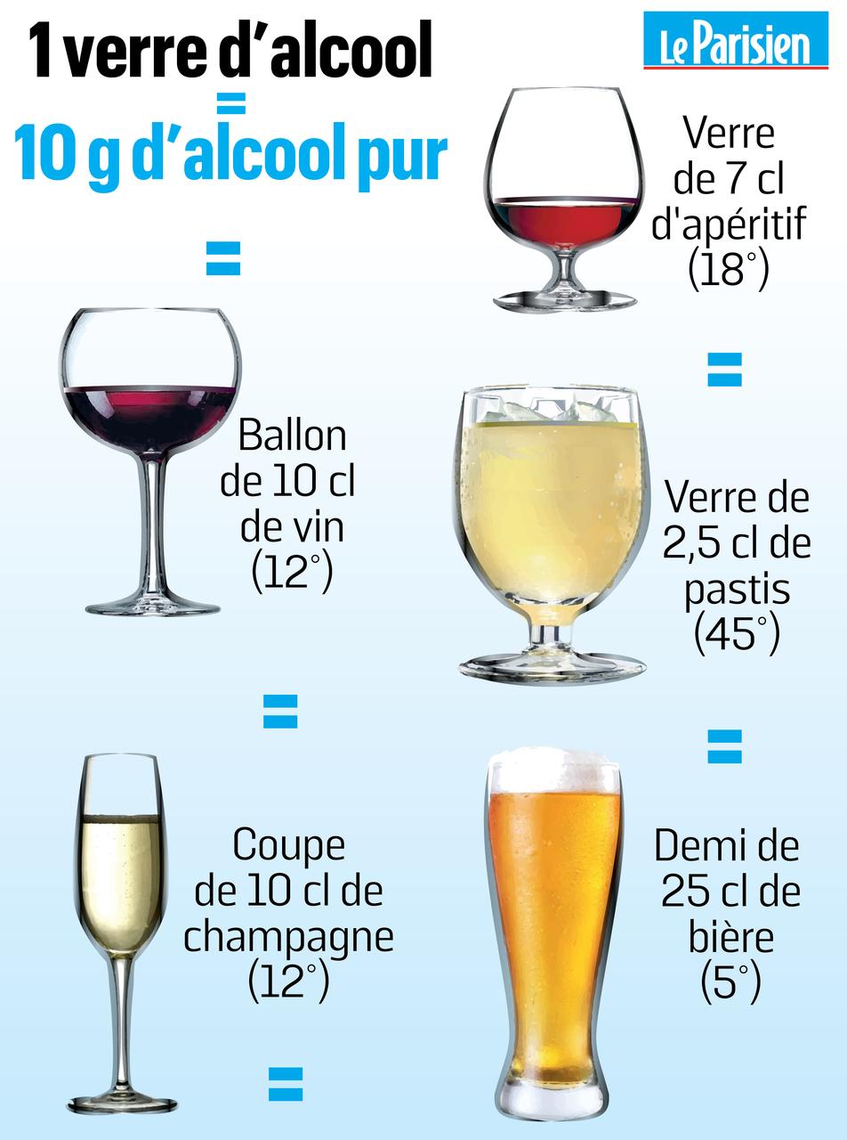 Alcool : six conseils pour boire avec modération Le Parisien